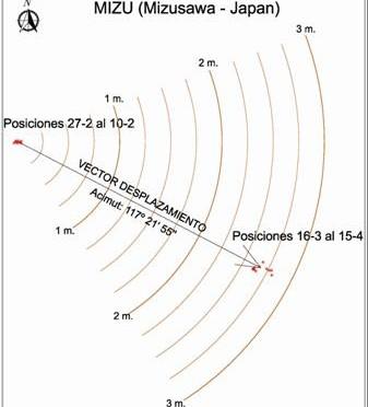 Desplazamiento estación GNSS