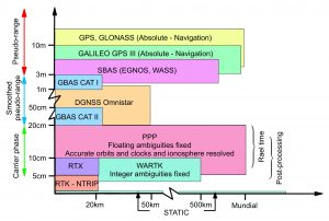 GNSS GPS Precisions